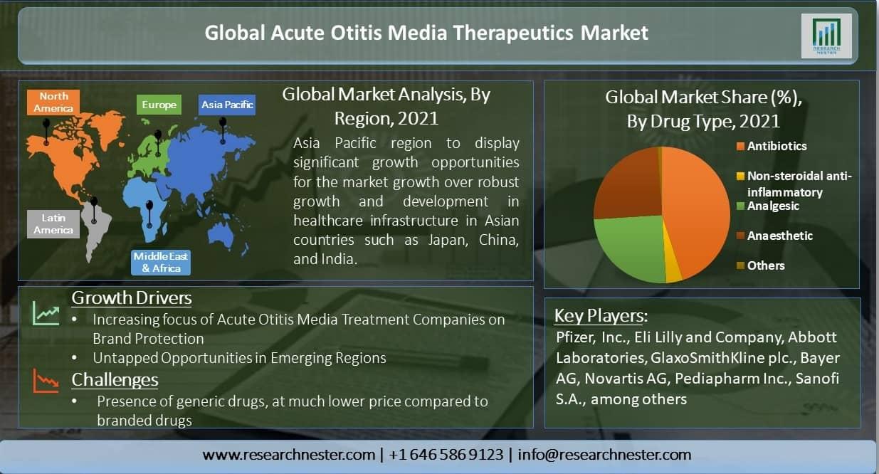 Global-Acute-Otitis-Media-Therapeutics-Market