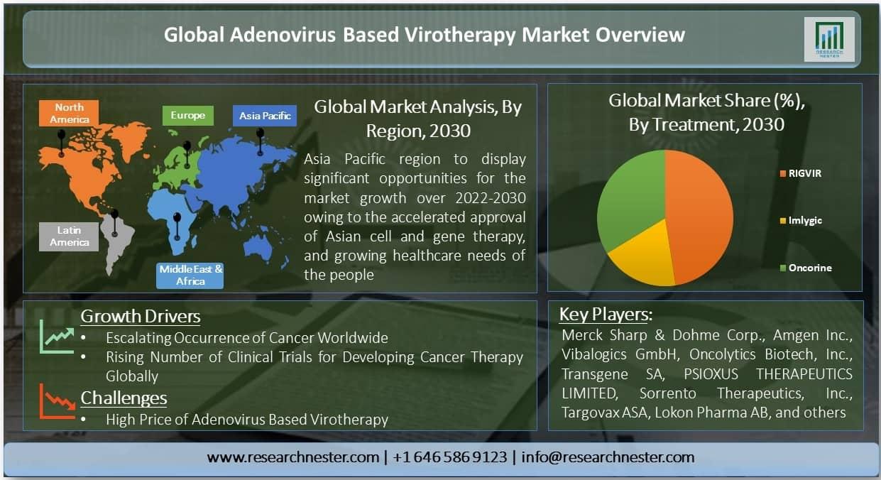 Adenovirus Based Virotherapy Market