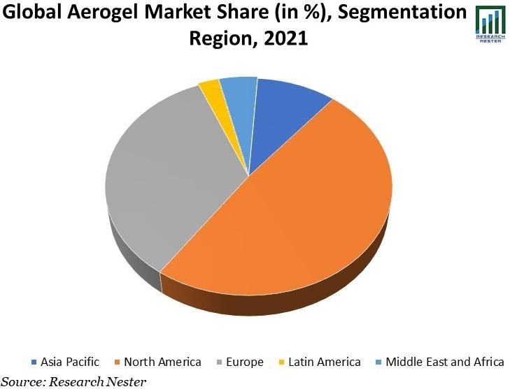 Global-Aerogel-Market-Share