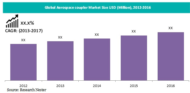 Aerospace coupler market