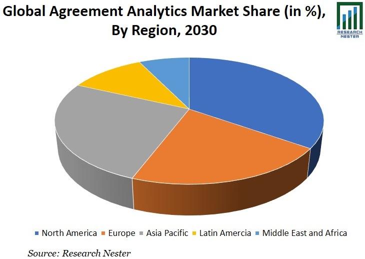 Agreement Analytics Market Share Graph
