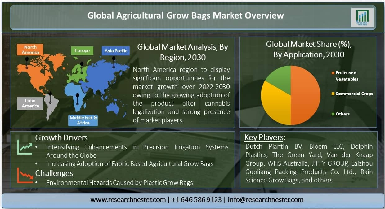 Agricultural Grow Bags Market