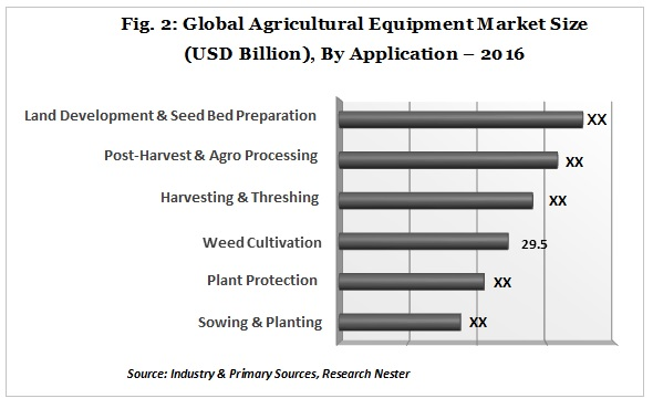 Global Agricultural Equipment Market Size