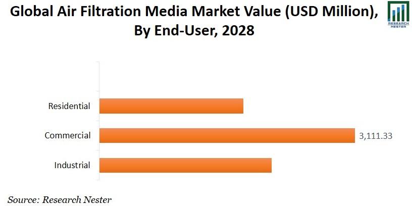 Air Filtration Media Market By End-User image
