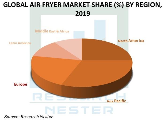 Global-Air-Fryer-Market