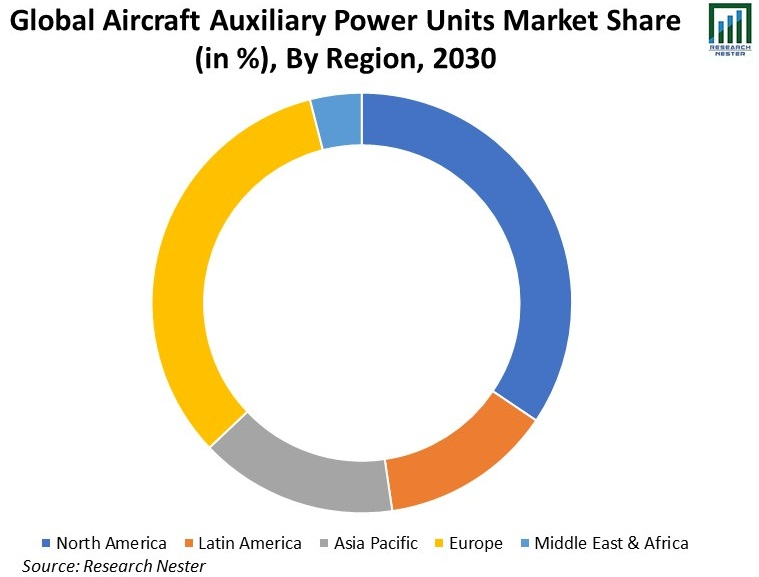 Global-Aircraft-Auxiliary-Power-Units-Market-Share