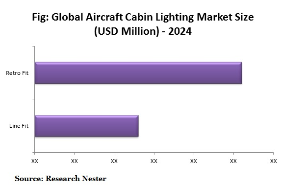Global Aircraft Cabin Lighting Market Size