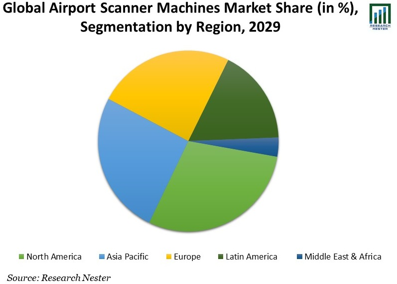 Global-Airport-Scanner-Machines-Market-Share
