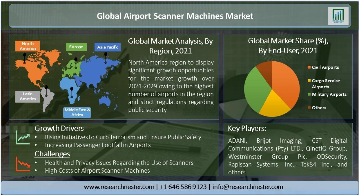 /Global-Airport-Scanner-Machines-Market