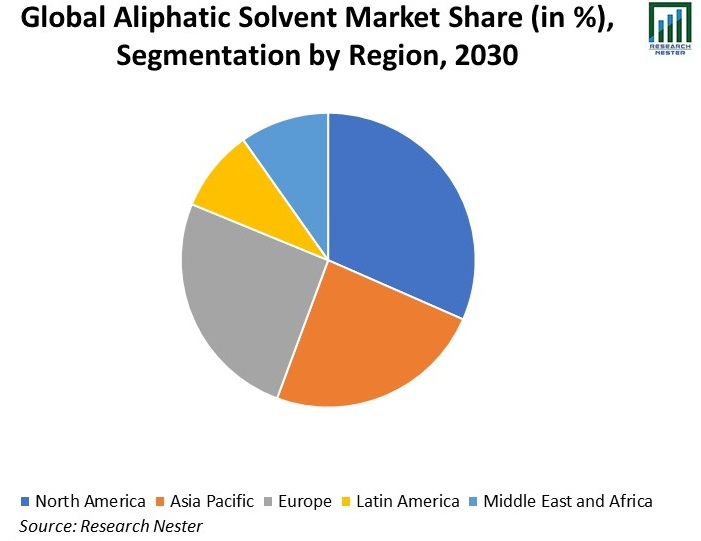 lobal-Aliphatic-Solvent-Market-Share