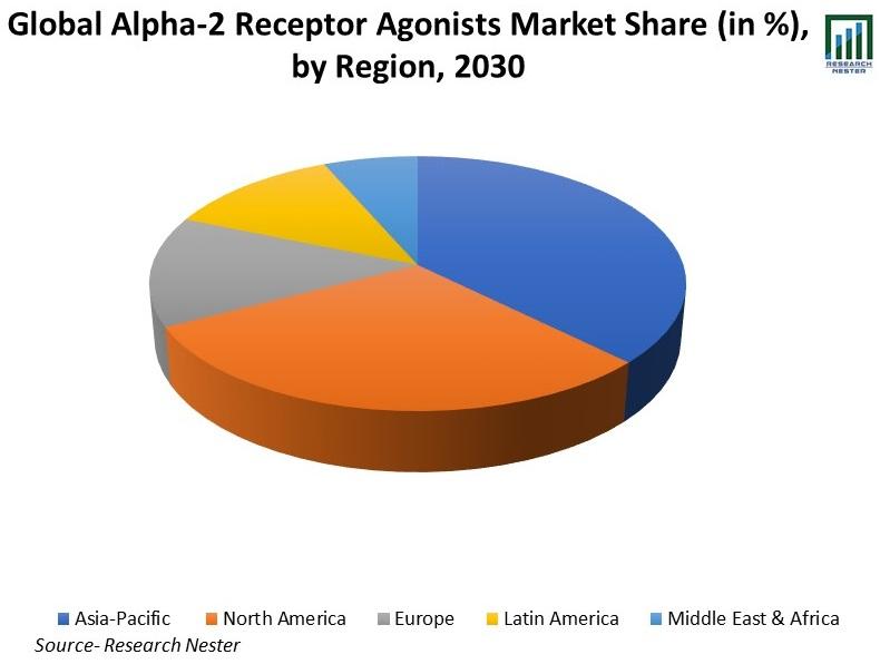 Global-Alpha-2%20Receptor-Agonists-Market-Share