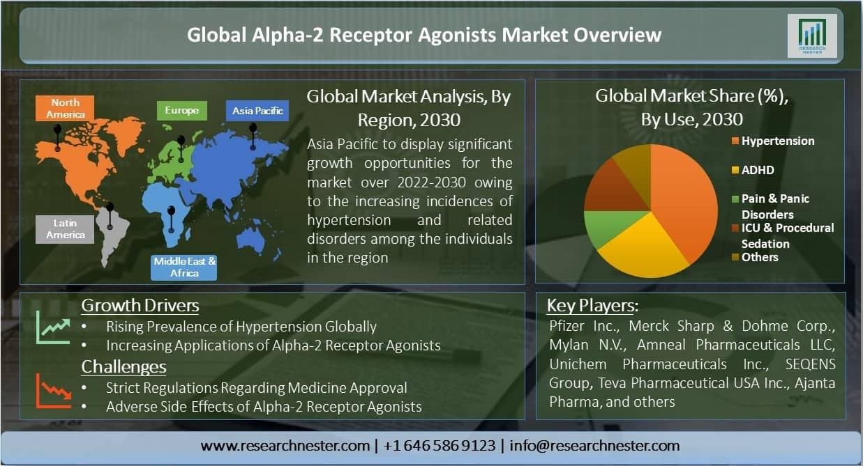 Global-Alpha-2-Receptor-Agonists-Market-Overview