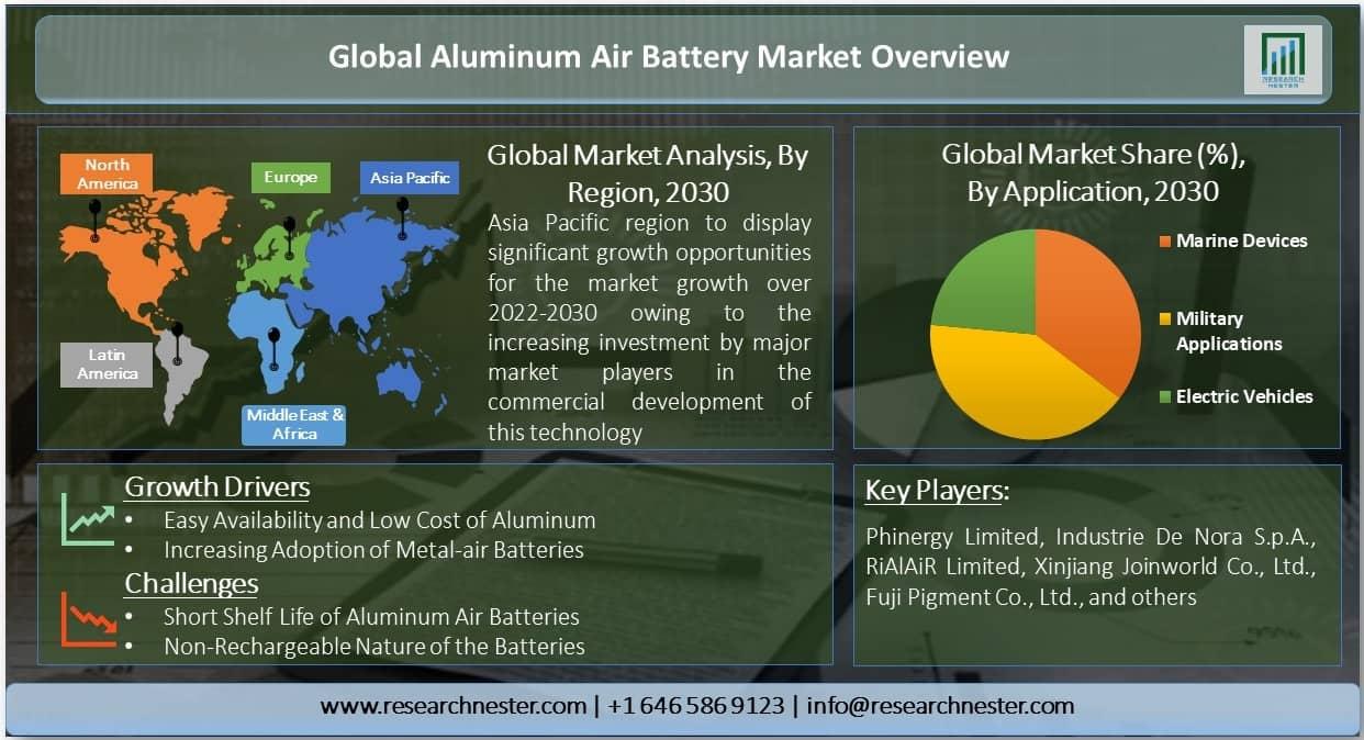Global Aluminum Air Battery Market
