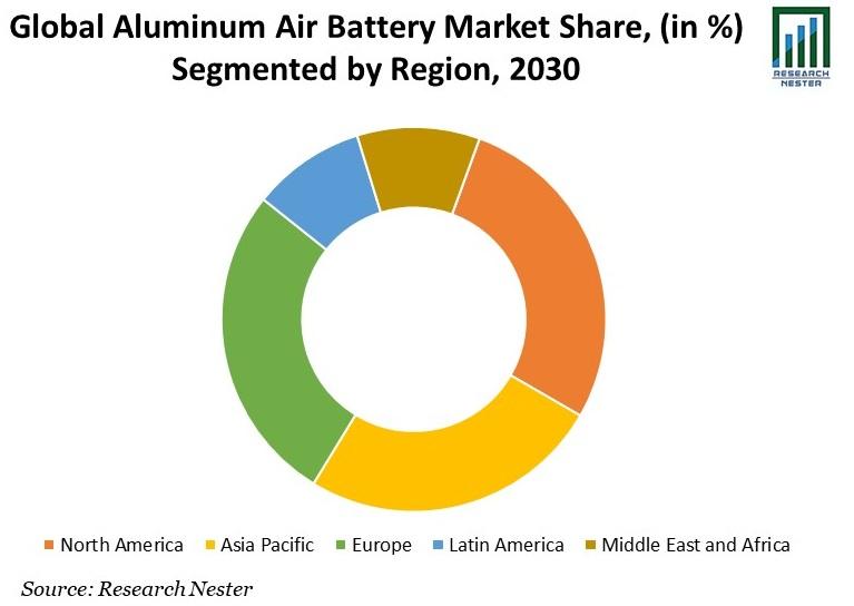 Aluminum Air Battery Market