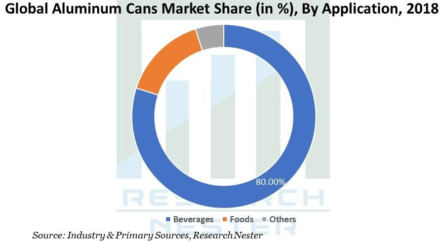 Aluminum Cans Market Share image