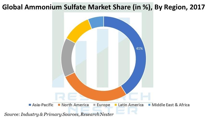 Ammonium Sulfate Market Share by region image