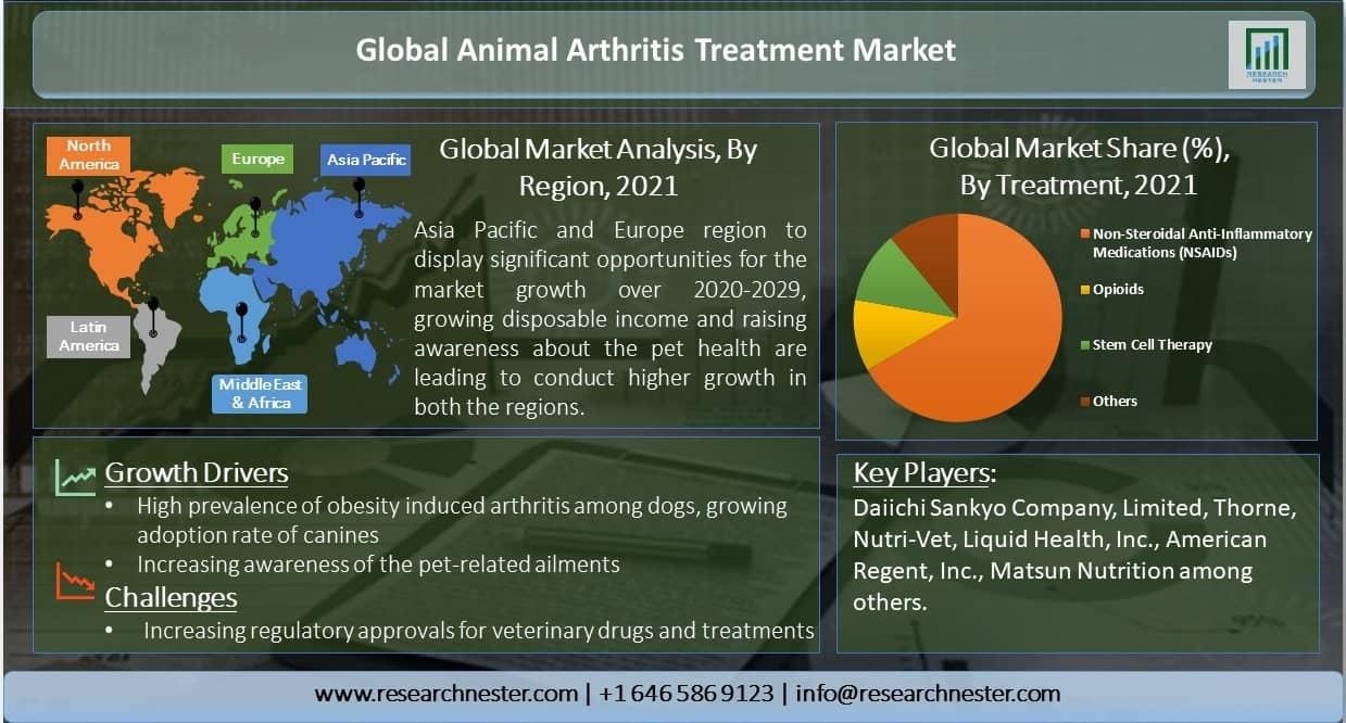 Global-Animal-Arthritis-Treatment-Market