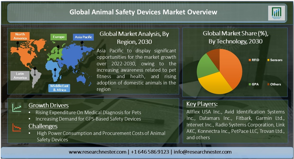 Animal Safety Devices Market
