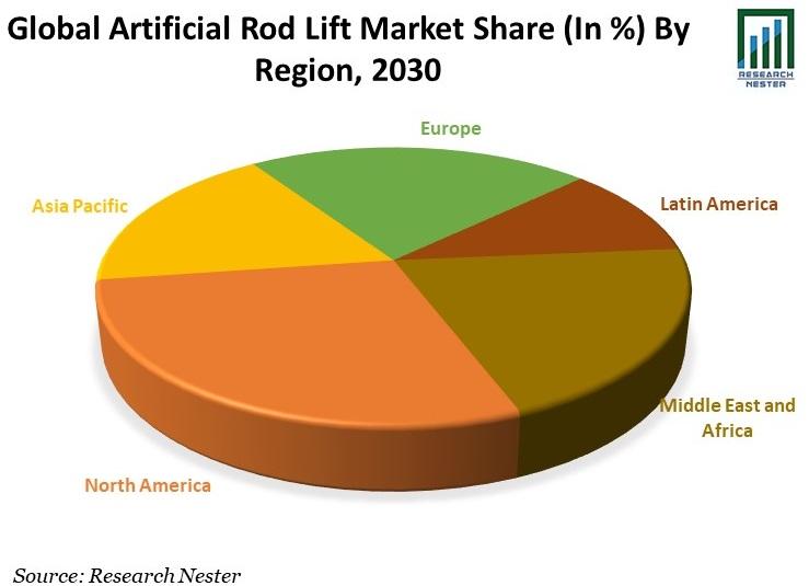 Artificial Rod Lift Market