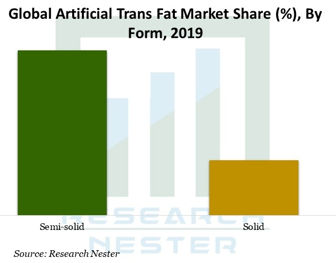 Global-Artificial-Trans-Fat-Market