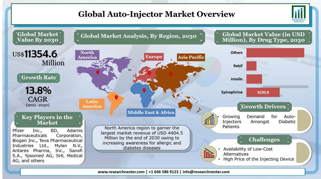Auto-Injector Market Graph