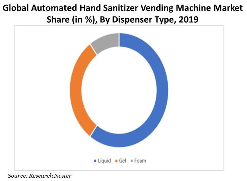 Automated-Hand-Sanitizer-Vending-Machine-Market