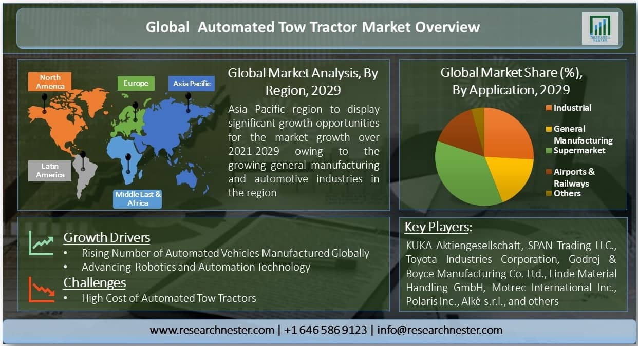 Global Automated Tow Tractor Market