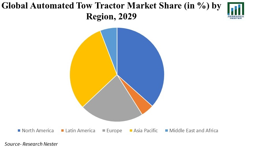 Automated Tow Tractor Market