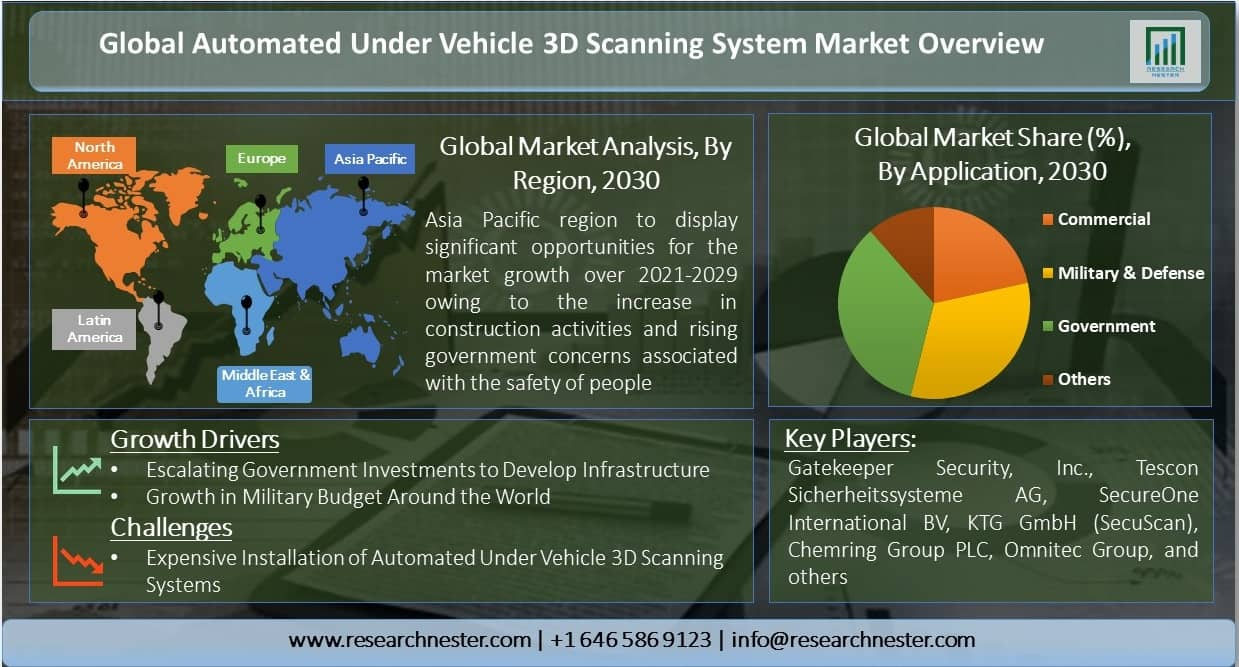 Global-Automated-Under-Vehicle-3D-Scanning-System-Market-Overview