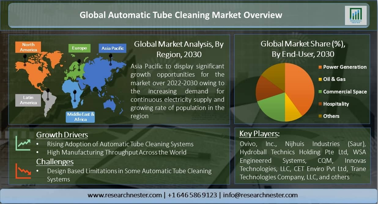 Global-Automatic-Tube-Cleaning-Market-Overview
