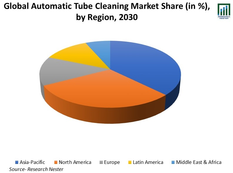 Global-Automatic-Tube-Cleaning-Market-Share