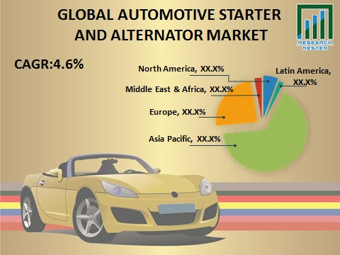 Automotive Starter and Alternator Market GAGR