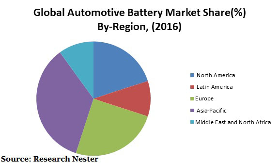 Automotive battery market Graph
