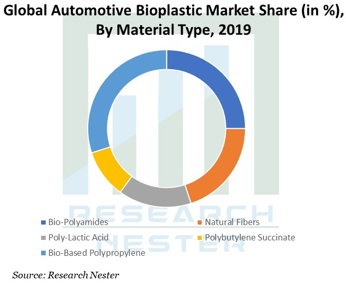 Global-Automotive-Bioplastic-Market
