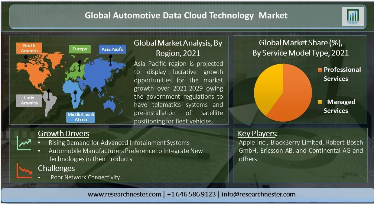 Automotive-Data-Cloud-Technology-Market