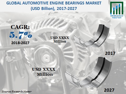 Automotive Engine Bearings Market Size: Global Industry