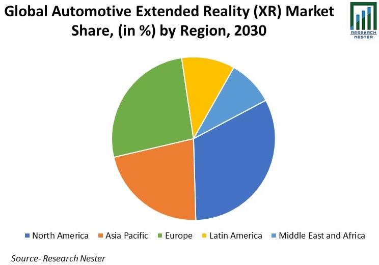 Automotive Extended Reality (XR) Market