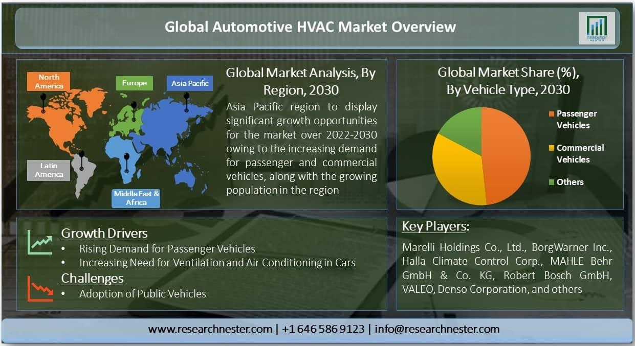 Automotive HVAC Market