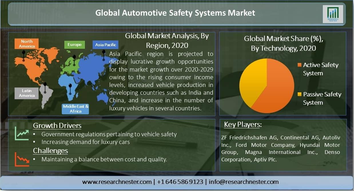 Global-Automotive-Safety-Systems-Market