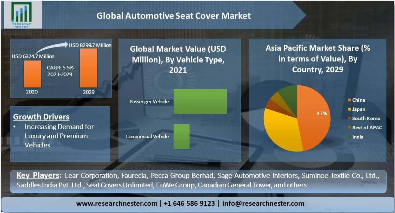 Global Automotive Seat Cover Market