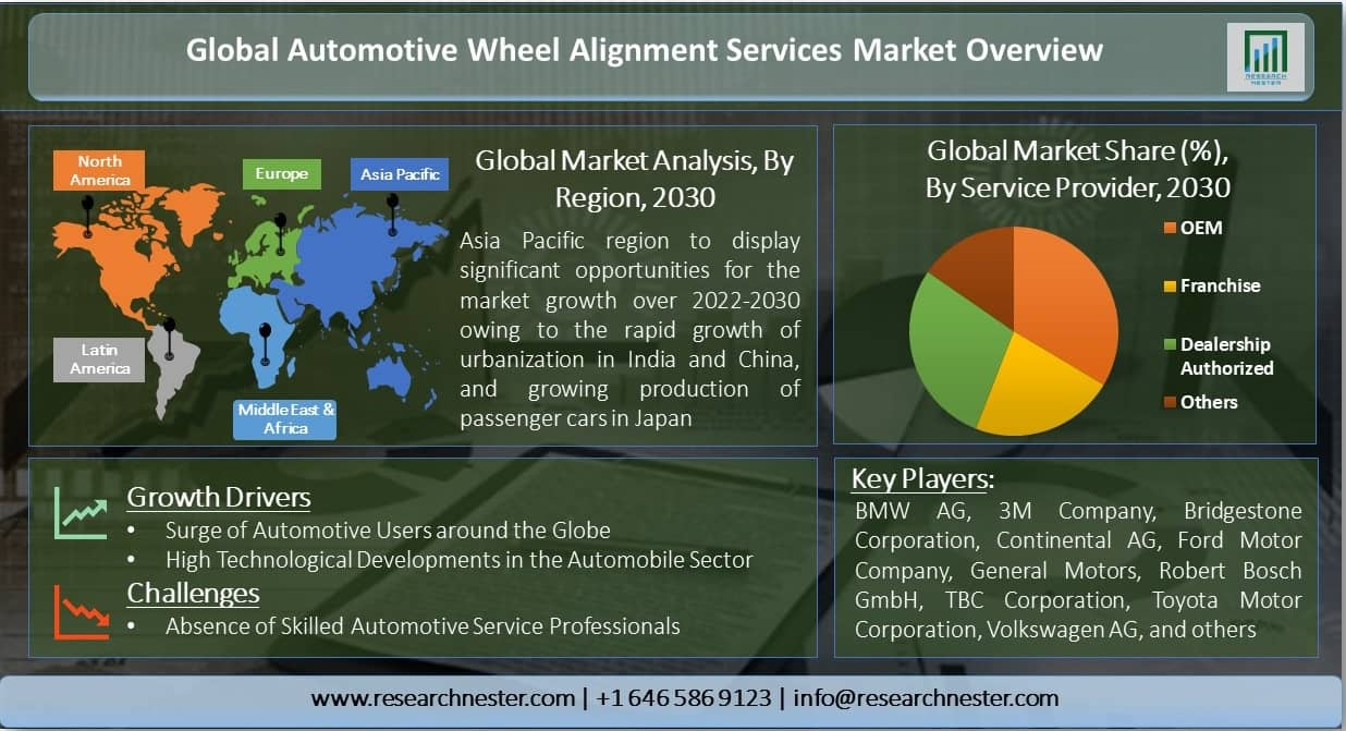 Global-Automotive-Wheel-Alignment-Services-Market-Overview
