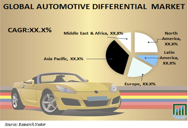 global automotive differential market