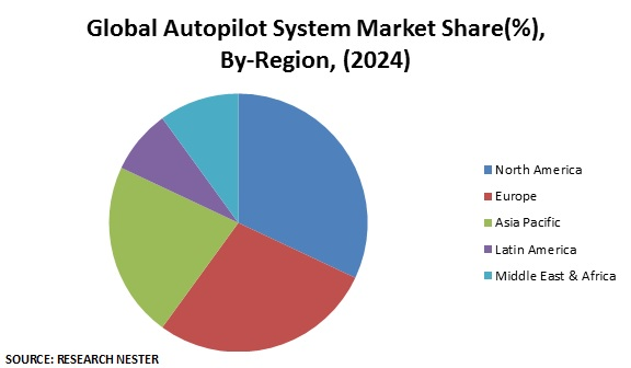 Global Autopilot System Market