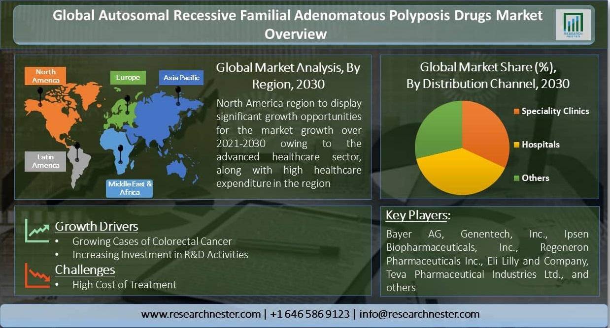 Global-Autosomal-Recessive-Familial-Adenomatous-Polyposis-Drugs-Market-Overview
