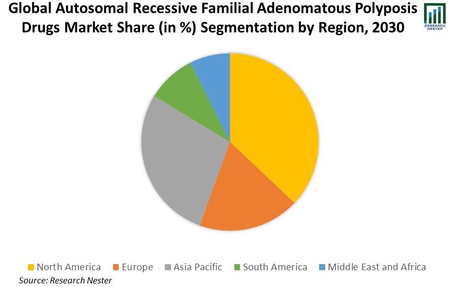 Global-Autosomal-Recessive-Familial-Adenomatous-Polyposis-Drugs-Market-Share