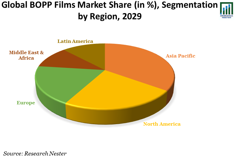 /Global-BOPP-Films-Market-Share