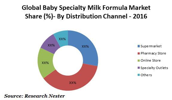 Baby specialty milk formula market