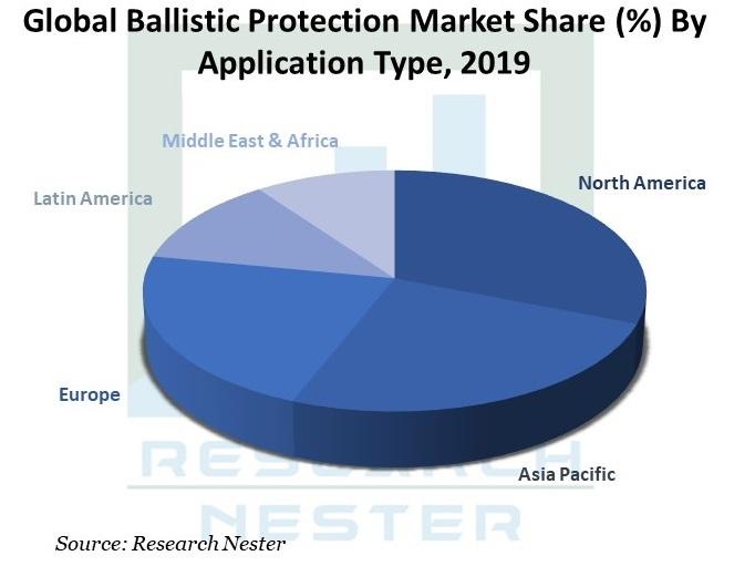 Global-Ballistic-Protection-Market