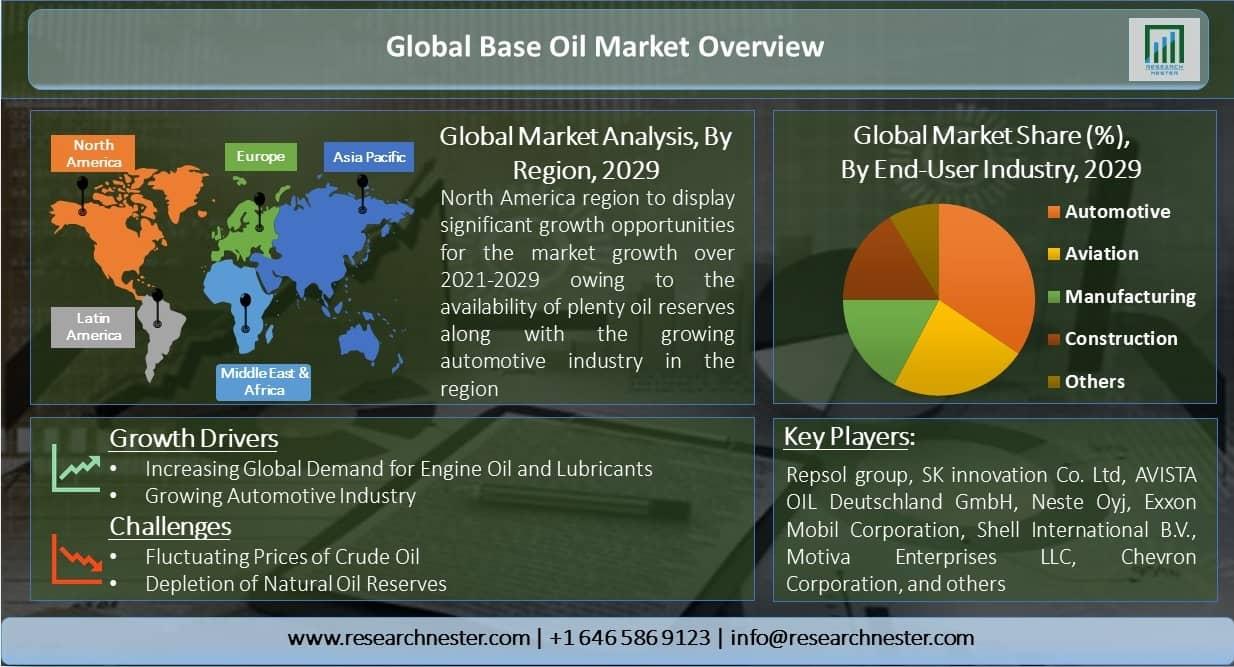 Global-Base-Oil-Market-Overview
