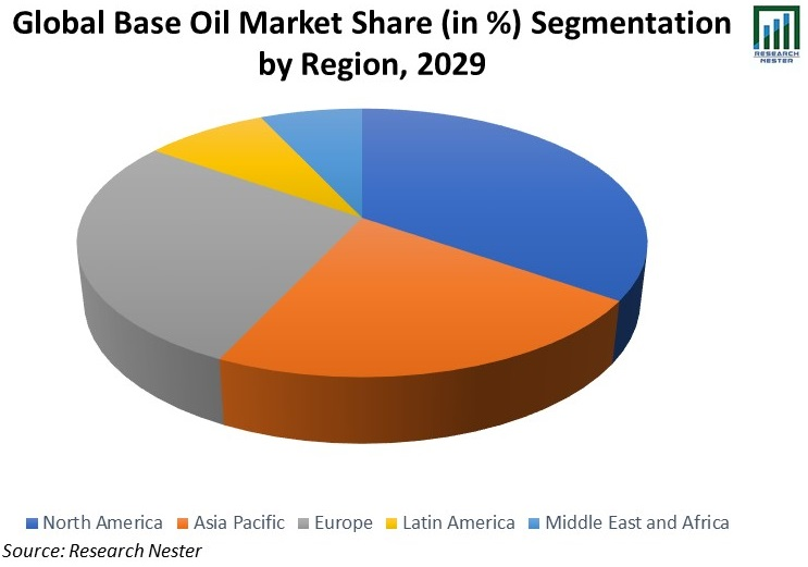Global-Base-Oil-Market-Share